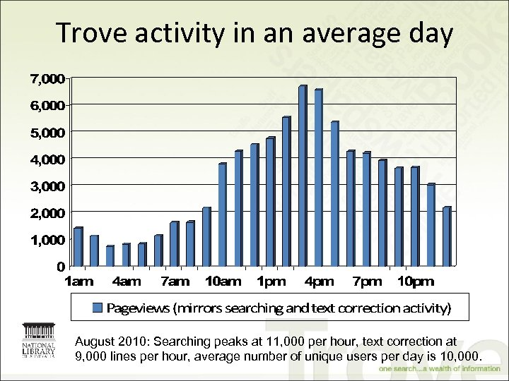 Trove activity in an average day August 2010: Searching peaks at 11, 000 per