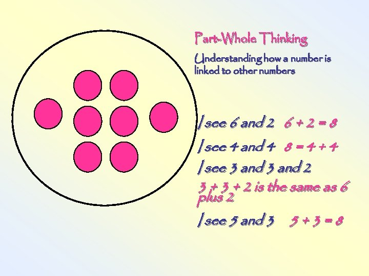 Part-Whole Thinking Understanding how a number is linked to other numbers I see 6