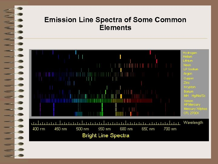 Emission Line Spectra of Some Common Elements