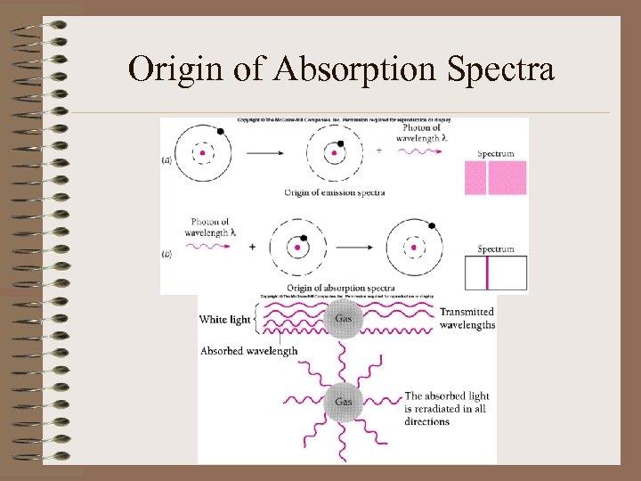 Origin of Absorption Spectra