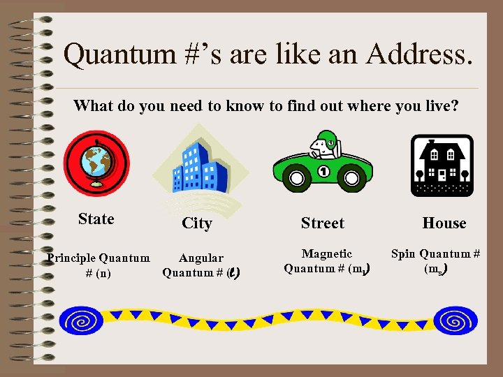 Quantum #'s are like an Address. What do you need to know to find