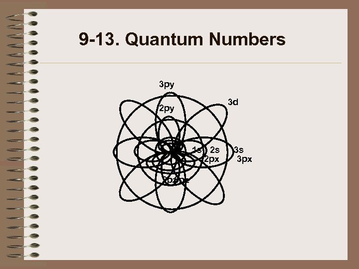 9 -13. Quantum Numbers 3 py 3 d 2 py 1 s 2 s