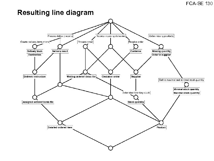 FCA SE 130 Resulting line diagram