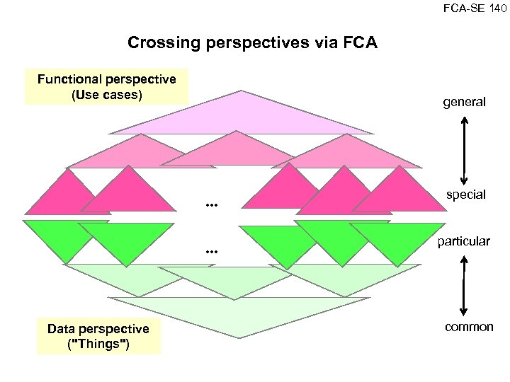 FCA SE 140 Crossing perspectives via FCA Functional perspective (Use cases) general . .