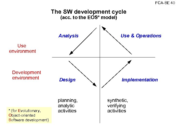 FCA SE 40 The SW development cycle (acc. to the EOS* model) Analysis Use