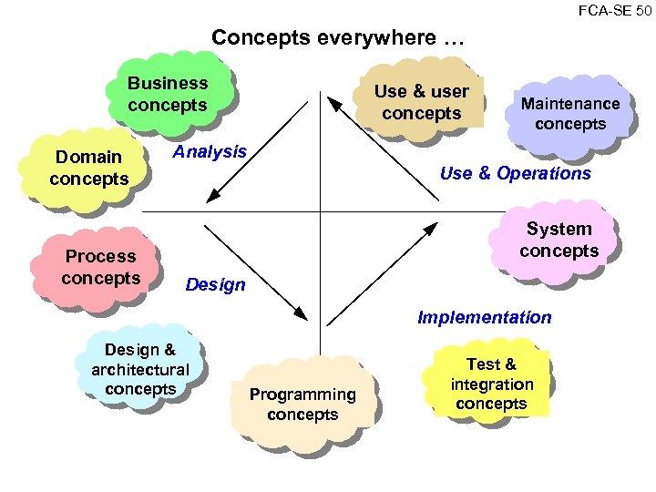 FCA SE 50 Concepts everywhere … Business concepts Domain concepts Process concepts Use &