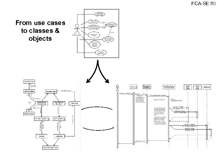 FCA SE 80 From use cases to classes & objects