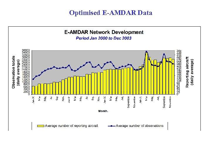 Optimised E-AMDAR Data