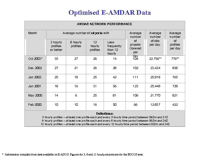 Optimised E-AMDAR Data AMDAR NETWORK PERFORMANCE Month Average number of airports with 3 hourly