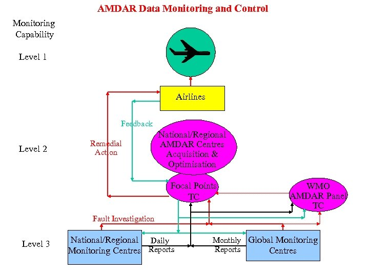 AMDAR Data Monitoring and Control Monitoring Capability Level 1 Airlines Feedback Level 2 Remedial