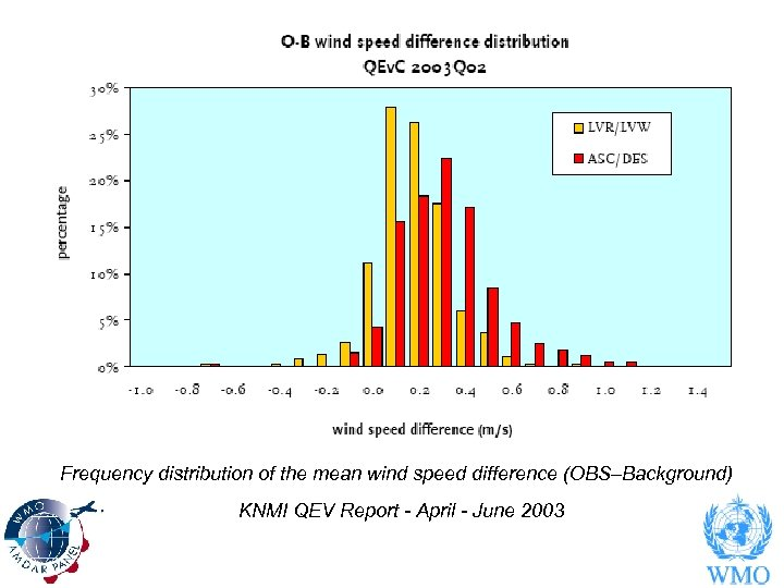 Frequency distribution of the mean wind speed difference (OBS–Background) KNMI QEV Report - April