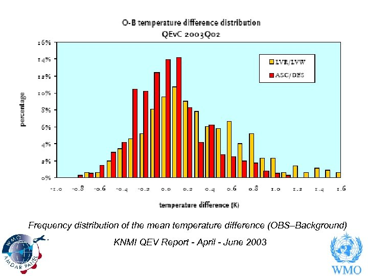 Frequency distribution of the mean temperature difference (OBS–Background) KNMI QEV Report - April -