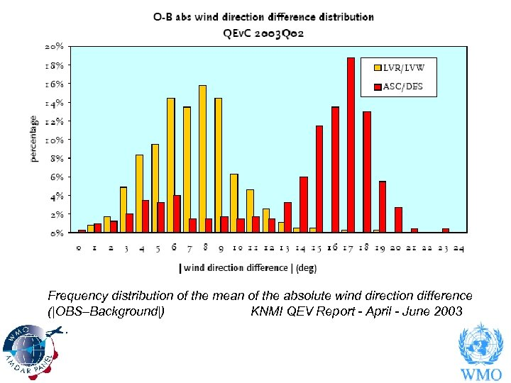 Frequency distribution of the mean of the absolute wind direction difference (|OBS–Background|) KNMI QEV