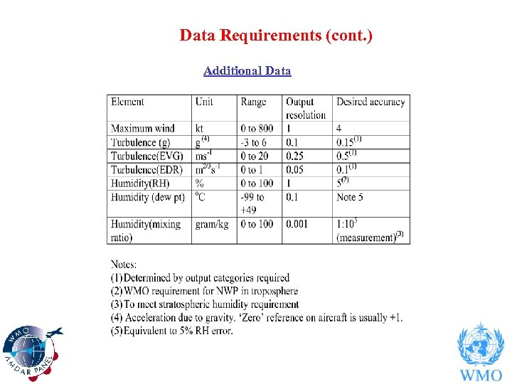 Data Requirements (cont. ) Additional Data