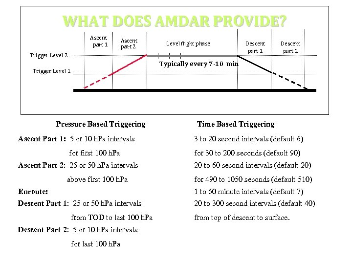 WHAT DOES AMDAR PROVIDE? Ascent part 1 Ascent part 2 Level flight phase Trigger