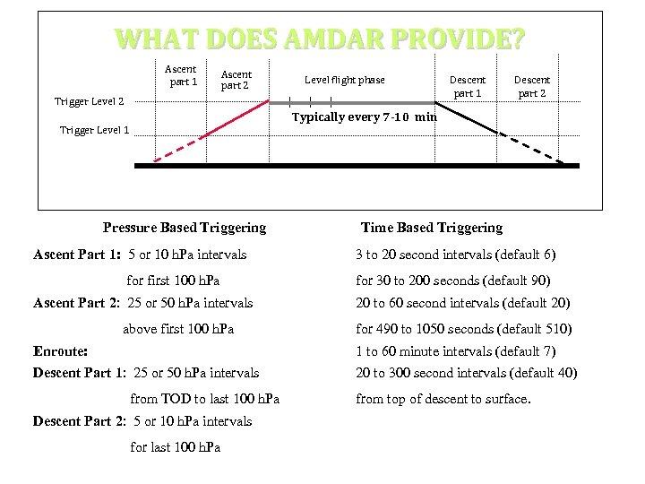 WHAT DOES AMDAR PROVIDE? Ascent part 1 Ascent part 2 Level flight phase Trigger