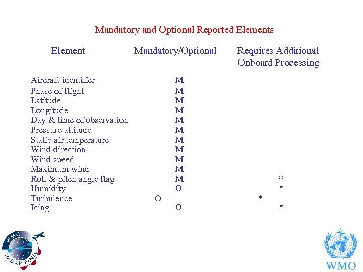 Mandatory and Optional Reported Elements Element Aircraft identifier Phase of flight Latitude Longitude Day