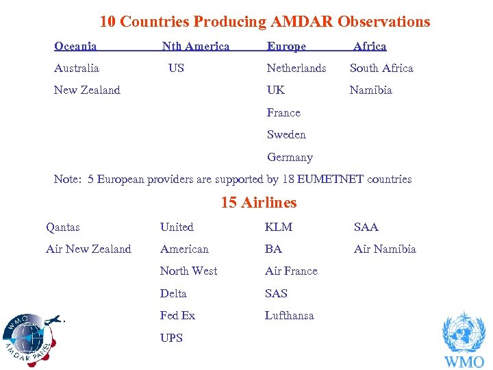 10 Countries Producing AMDAR Observations Oceania Australia Nth America New Zealand Africa Netherlands South