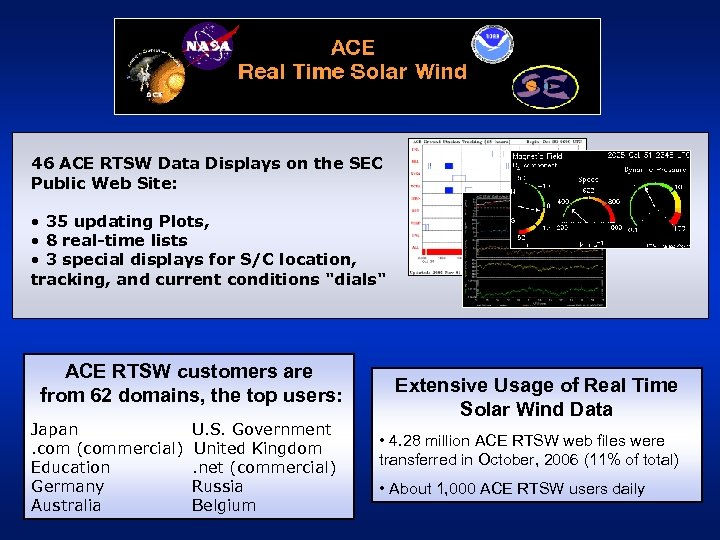 46 ACE RTSW Data Displays on the SEC Public Web Site: • 35 updating