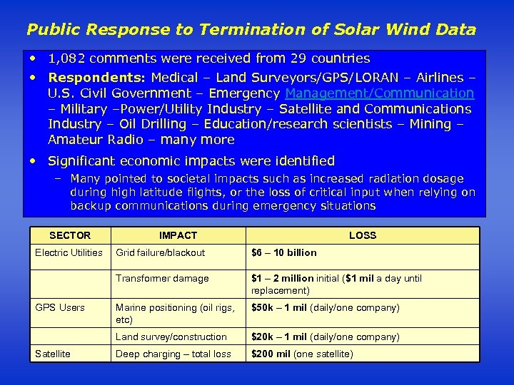 Public Response to Termination of Solar Wind Data • 1, 082 comments were received