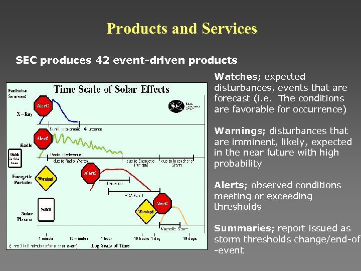 Products and Services SEC produces 42 event-driven products Watches; expected disturbances, events that are