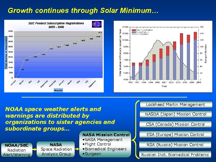 Growth continues through Solar Minimum… Service Begins NOAA space weather alerts and warnings are