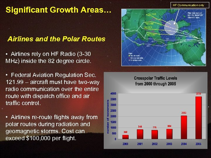 Significant Growth Areas… Airlines and the Polar Routes • Airlines rely on HF Radio