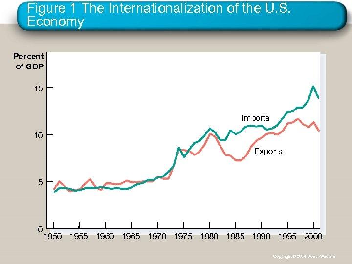 Figure 1 The Internationalization of the U. S. Economy Percent of GDP 15 Imports