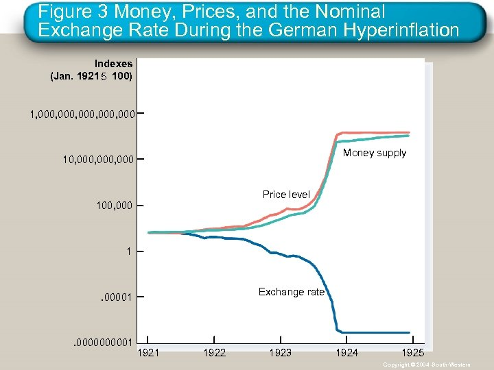 Figure 3 Money, Prices, and the Nominal Exchange Rate During the German Hyperinflation Indexes