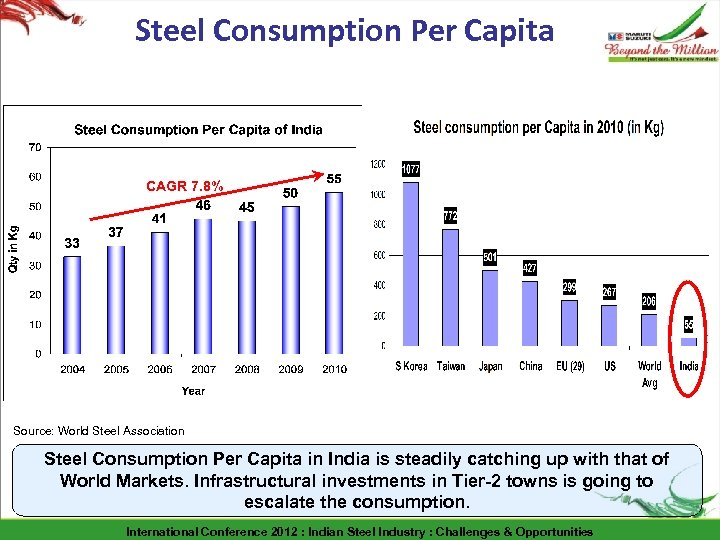 Steel Consumption Per Capita CAGR 7. 8% Source: World Steel Association Steel Consumption Per