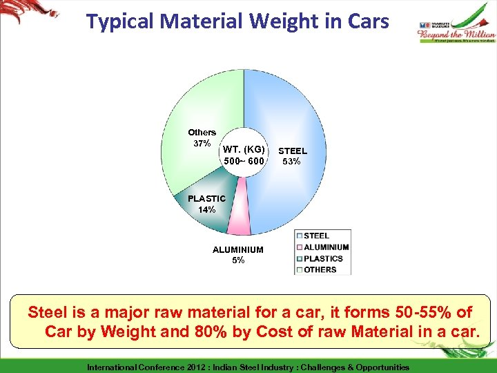 Typical Material Weight in Cars Others 37% WT. (KG) 500~ 600 STEEL 53% PLASTIC
