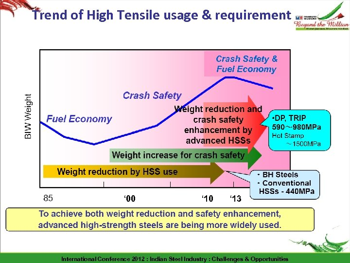 Trend of High Tensile usage & requirement Crash Safety & Fuel Economy ' 00