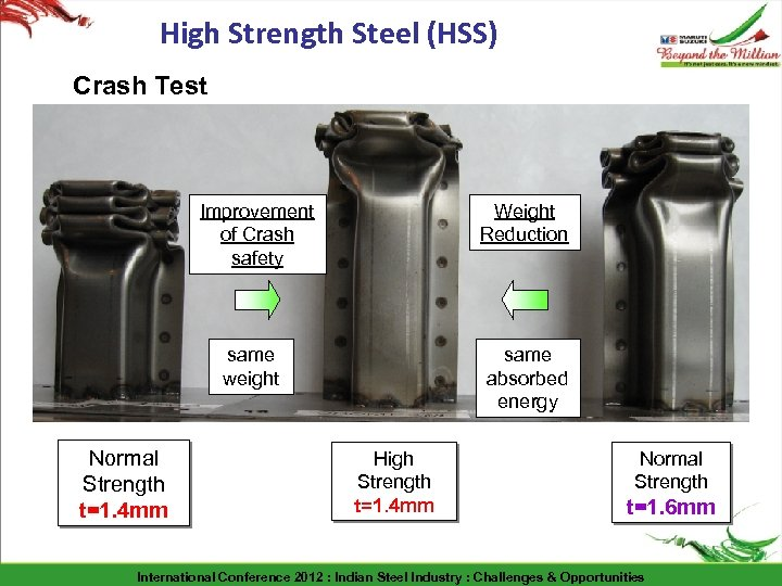 High Strength Steel (HSS) Crash Test Improvement of Crash safety Weight Reduction same weight