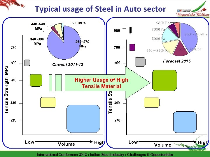 Typical usage of Steel in Auto sector Current Usage Future Usage 980 780 Forecast