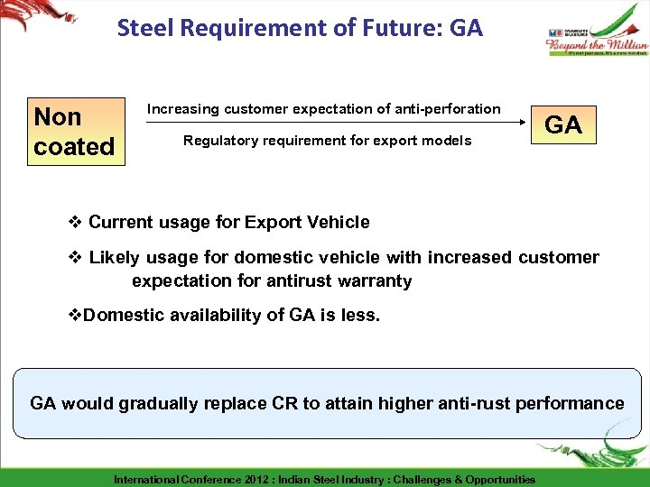 Steel Requirement of Future: GA Non coated Increasing customer expectation of anti-perforation Regulatory requirement