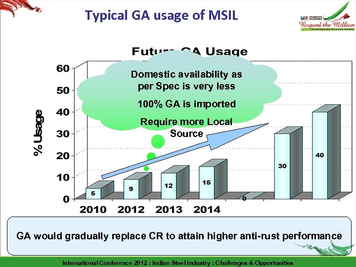 Typical GA usage of MSIL Domestic availability as per Spec is very less 100%