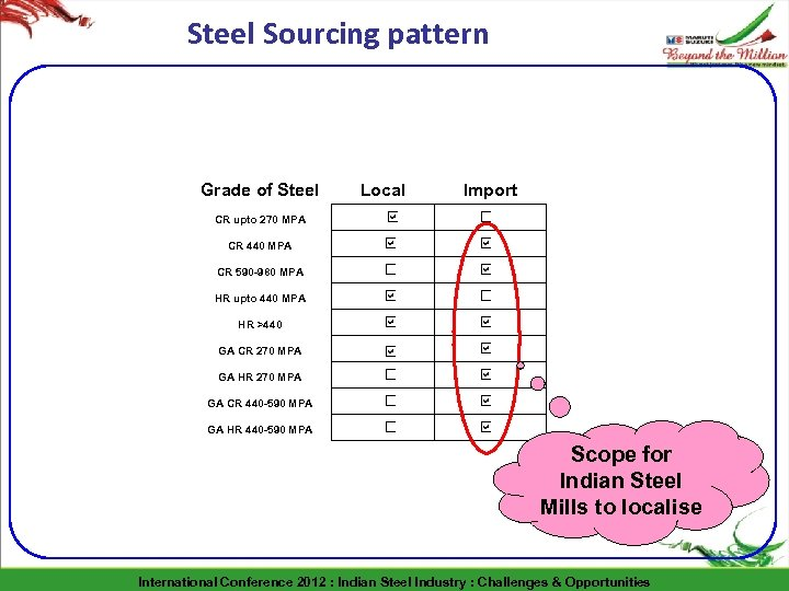 Steel Sourcing pattern Grade of Steel Local Import CR upto 270 MPA CR 440