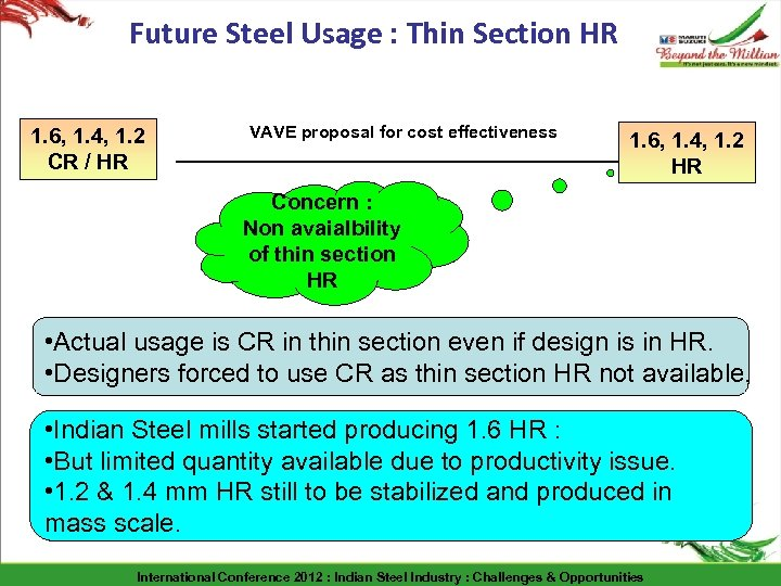 Future Steel Usage : Thin Section HR 1. 6, 1. 4, 1. 2 CR