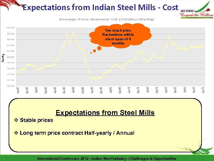 Expectations from Indian Steel Mills - Cost Rs/Kg Too much price fluctuations within short