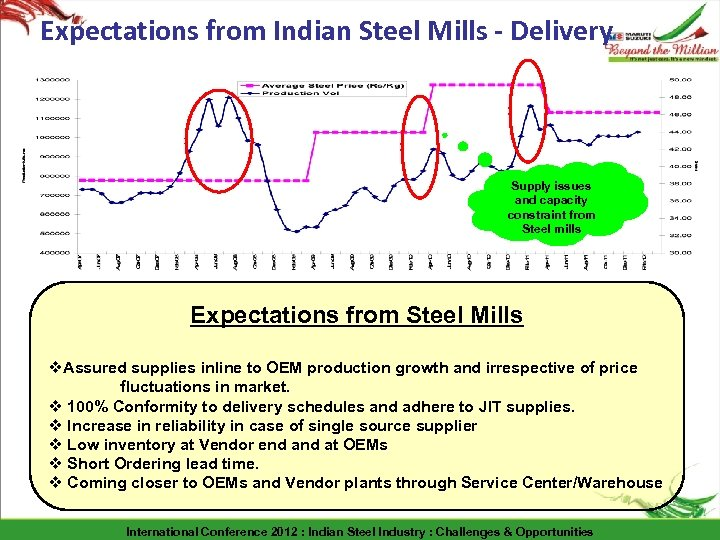 Expectations from Indian Steel Mills - Delivery Supply issues and capacity constraint from Steel