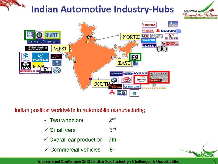 Indian Automotive Industry-Hubs New Hub : Uttaranchal NORTH WEST EAST MAN SOUTH Indian position
