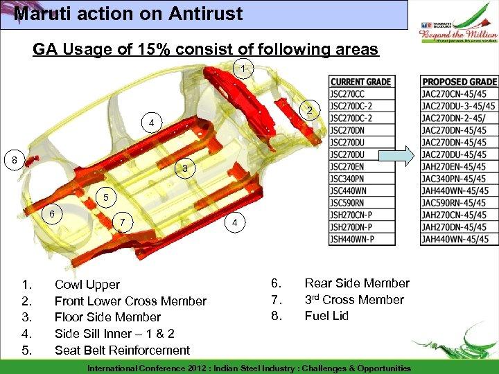Maruti action on Antirust GA Usage of 15% consist of following areas 1 2