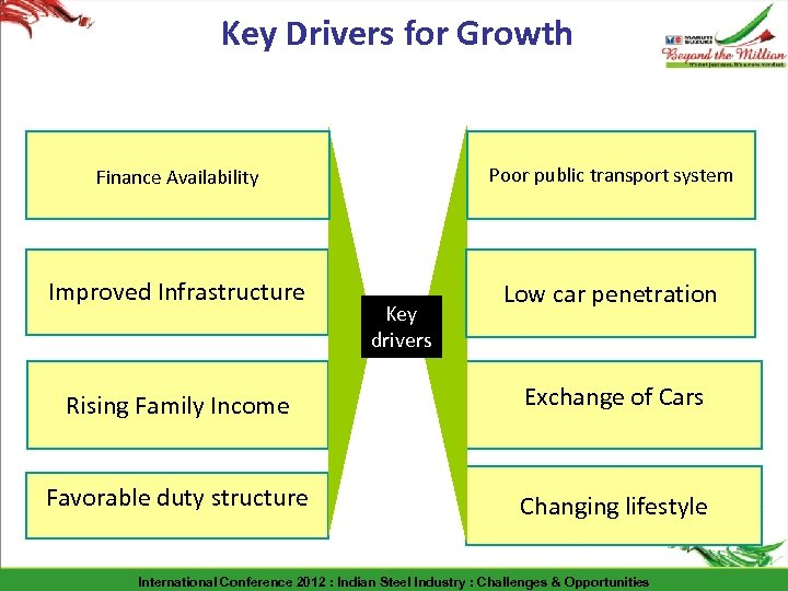 Key Drivers for Growth Finance Availability Poor public transport system Improved Infrastructure Low car