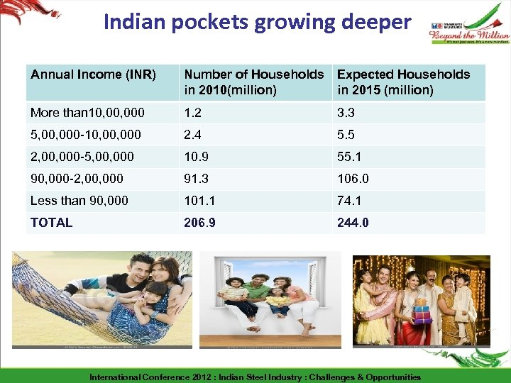 Indian pockets growing deeper Annual Income (INR) Number of Households in 2010(million) Expected Households