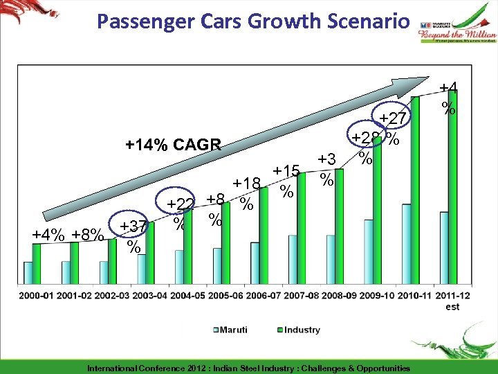 Passenger Cars Growth Scenario +27 +28 % +14% CAGR +3 % +15 % +18