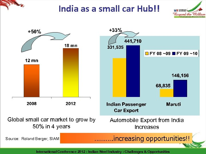 India as a small car Hub!! +33% +50% Global small car market to grow