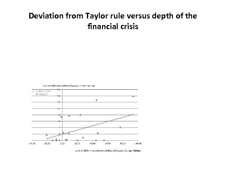 Deviation from Taylor rule versus depth of the financial crisis