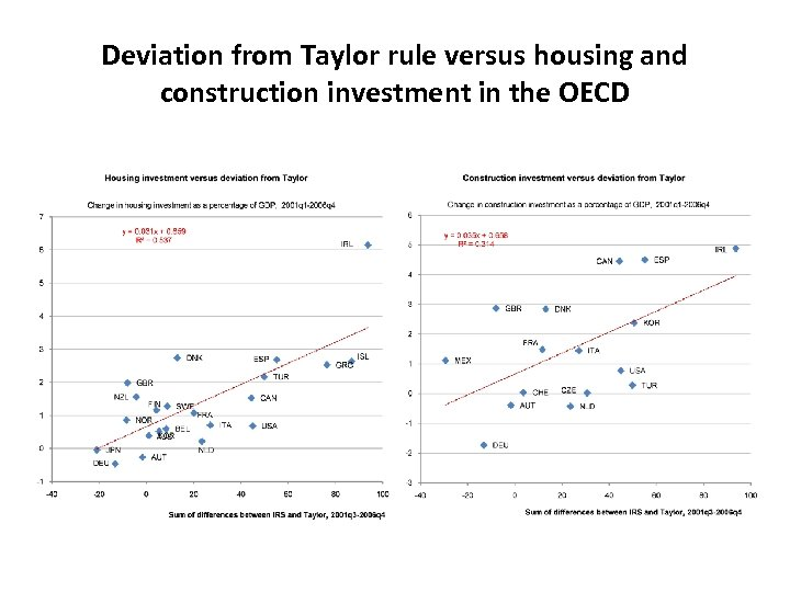 Deviation from Taylor rule versus housing and construction investment in the OECD