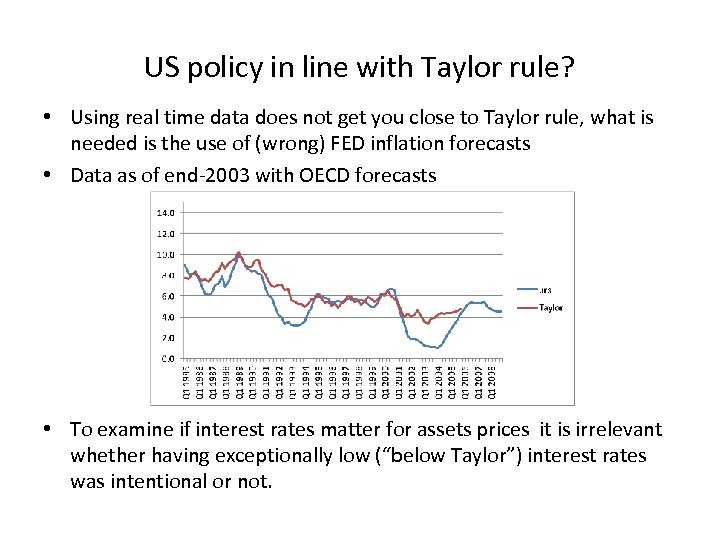 US policy in line with Taylor rule? • Using real time data does not