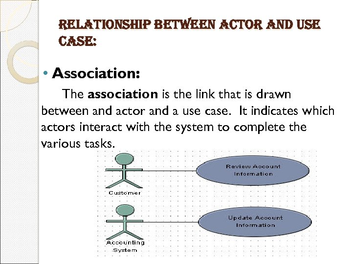 relationship between actor and use case: • Association: The association is the link that
